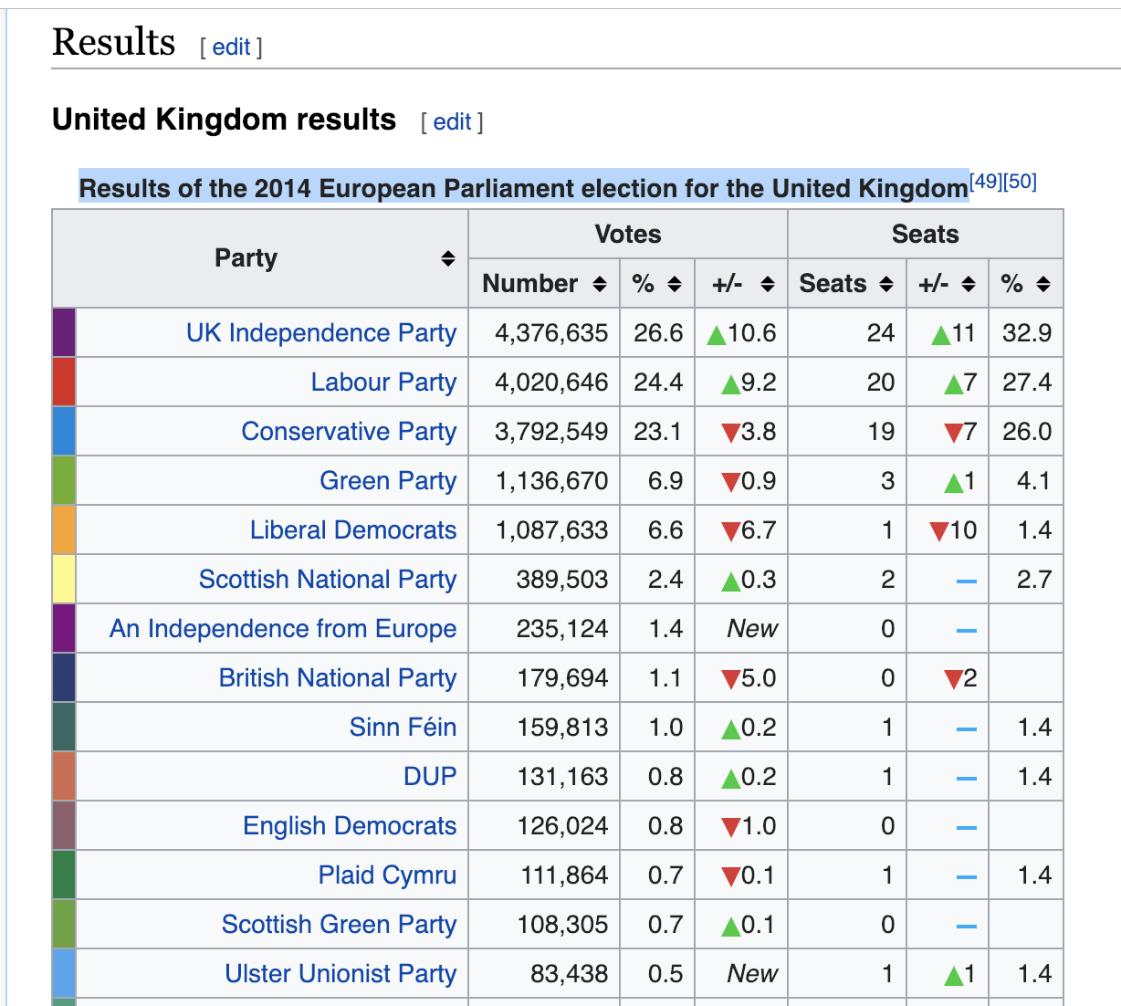 The Wikipedia table with hte 2014 EP election in the UK